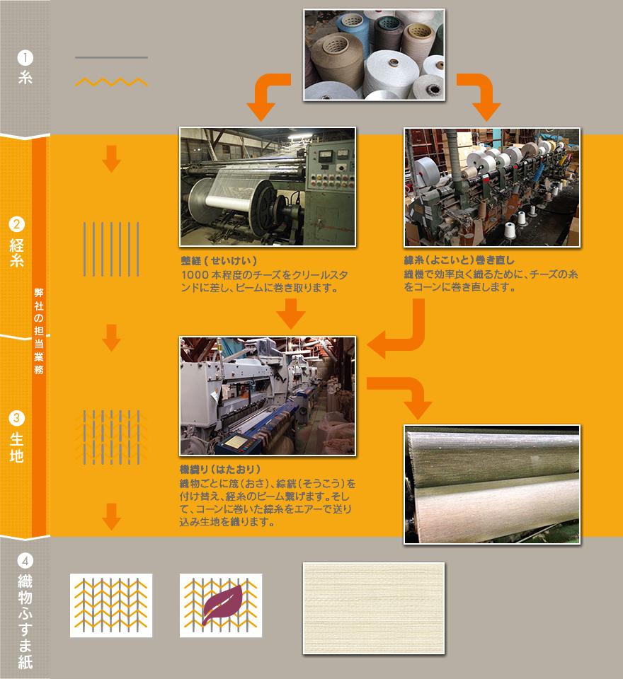 織物ふすま紙の製造工程と担当している内容